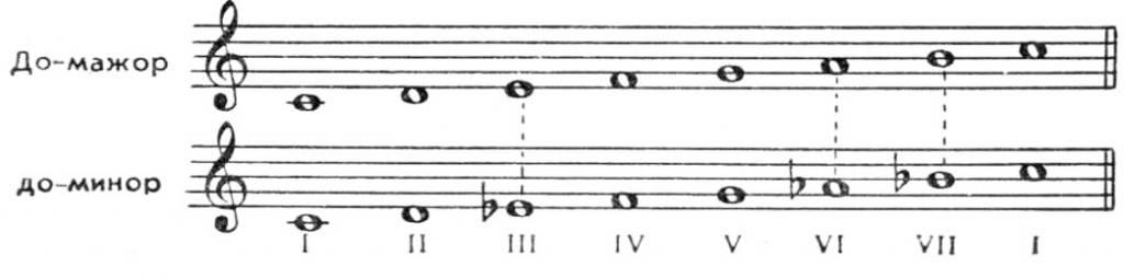music-10