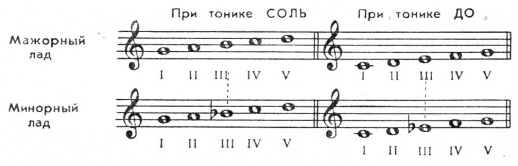 music-5